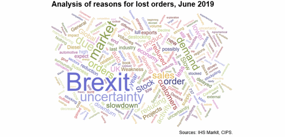 UK manufacturing analysis of reasons for lost order_anecdotal wordcloud from interviews - June 2019 [Sources - IHS Markit, CIPS]