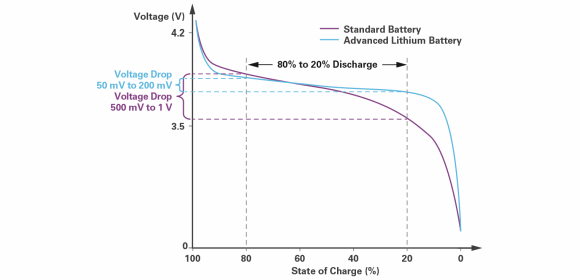 Figure 2. Lithium battery discharge profile