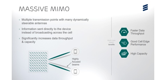 Figure 1. Massive MIMO and beamforming [Source_Ericsson]