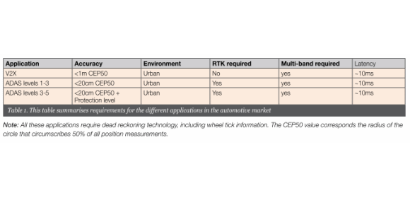 Table 1. This table summarises requirements for the different applications in the automotive market