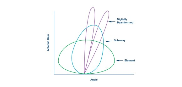 Figure 3. Digital beamforming antenna pattern