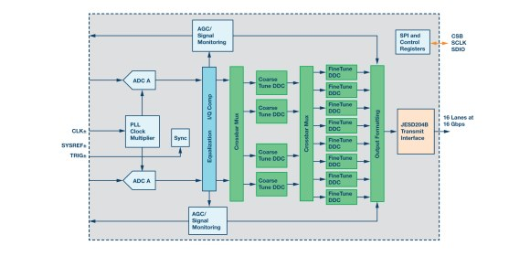 Figure 4. Embedded digital features offload FPGA processing