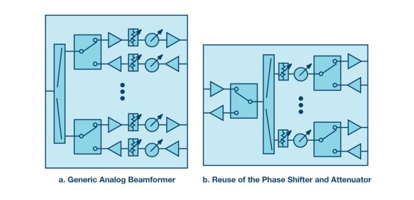 Figure 5. Analogue beamforming