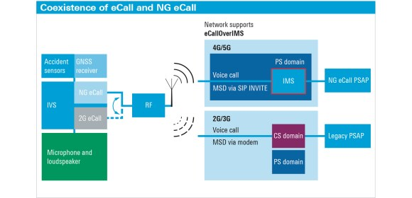 Figure 1. In an LTE network, a network support indicator determines whether NG eCall is supported, or if a legacy eCall needs to be placed
