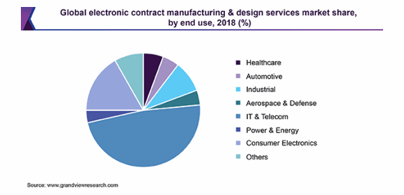 Figure 1. Global electronic contract manufacturing & design services market share, by end use, 2018 (Source - Grand View Research Electronic Contract Manufacturing & Design Services Market Size, Share & Trends Report)