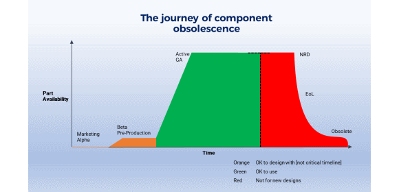 ByteSnap-Design_The-journey-of-component-obsolescence_GRAPH.png