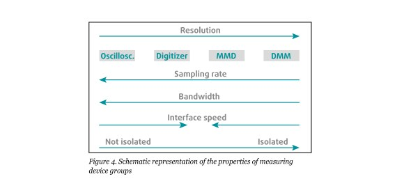 Figure 4. Schematic representation of the properties of measuring device groups