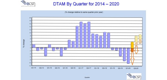 Figure 1. DTAM By Quarter for 2014 – 2020_580x280