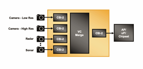Figure 3. To minimise the I/O ports used to connect sensors & the AP, a hardware bridge with virtual channel support consolidates multiple sensor streams for delivery over a single I/O port