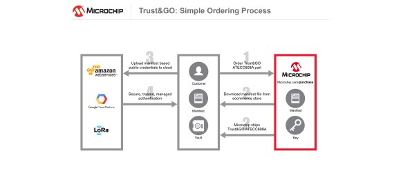 Figure 2. The ordering/delivery flow of Microchip's Trust Platform
