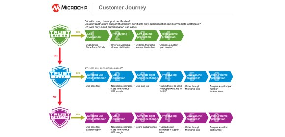 Figure 3. Typical customer journey