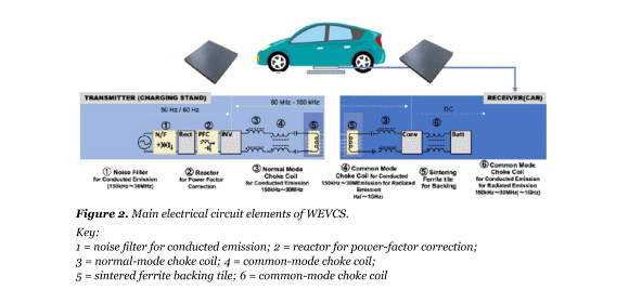Figure 2. Main electrical circuit elements of WEVCS