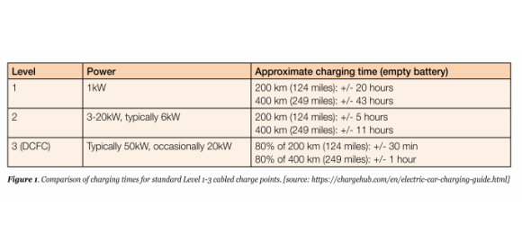 Figure 1. Comparison of charging times for standard Level 1-3 cabled charge points. (source_chargehub.com).png