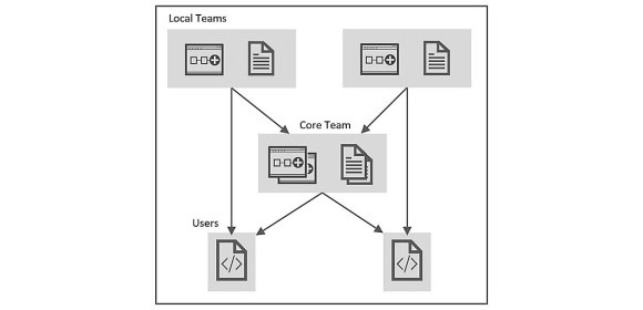Figure 4. Collaboration diagram showing interaction between test engineering development teams & users at Philips