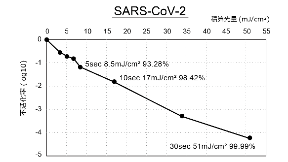 Figure 1. SARS-CoV-2/Hu/DP/Kng/19-020 (GenBank: LC528232) provided by Kanagawa Prefectural Institute of Public Health
