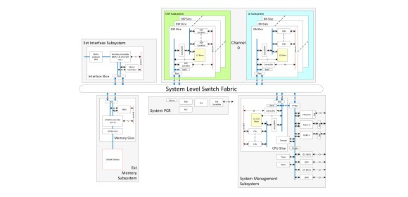 Sondrel System Level Switch Fabric_580x280