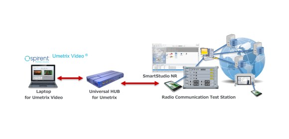 Anritsu_Spirent_Integrated Solution
