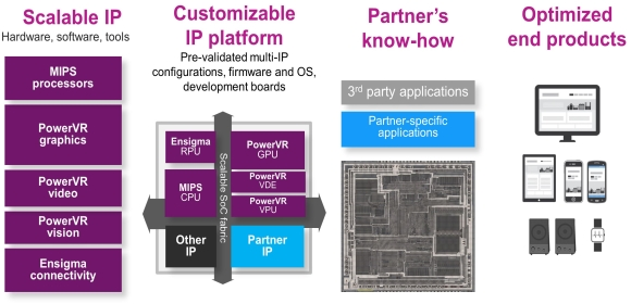 TSMC North Amercia - Imagination and TSMC collaborate on IoT